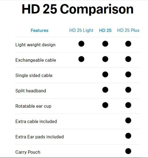primary differences between the different HD 25 models